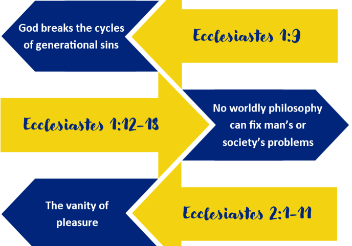 Ecclesiastes chart, cropped